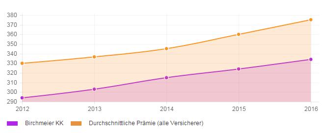 Stabilität der Prämienentwicklung über 4 Jahre für die Krankenkasse Birchmeier KK