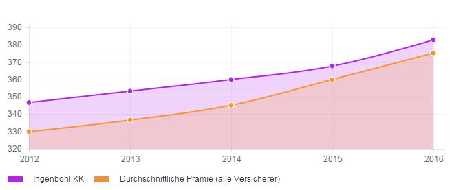 Stabilität der Prämienentwicklung über 4 Jahre für die Krankenkasse Ingenbohl KK
