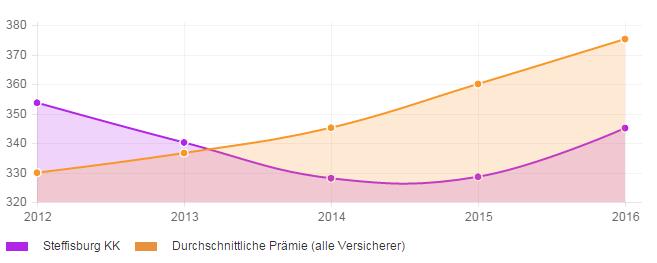 Stabilität der Prämienentwicklung über 4 Jahre für die Krankenkasse Steffisburg KK
