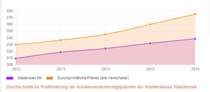 Stabilität der Prämienentwicklung über 4 Jahre für die Krankenkasse Wädenswil KK