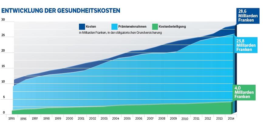 Deutsche Gesundheitsnachrichten befassen sich mit Politik, Wirtschaft und Forschung. Aktuelle Nachrichten und Gesundheitsthemen werden eingehend analysiert.